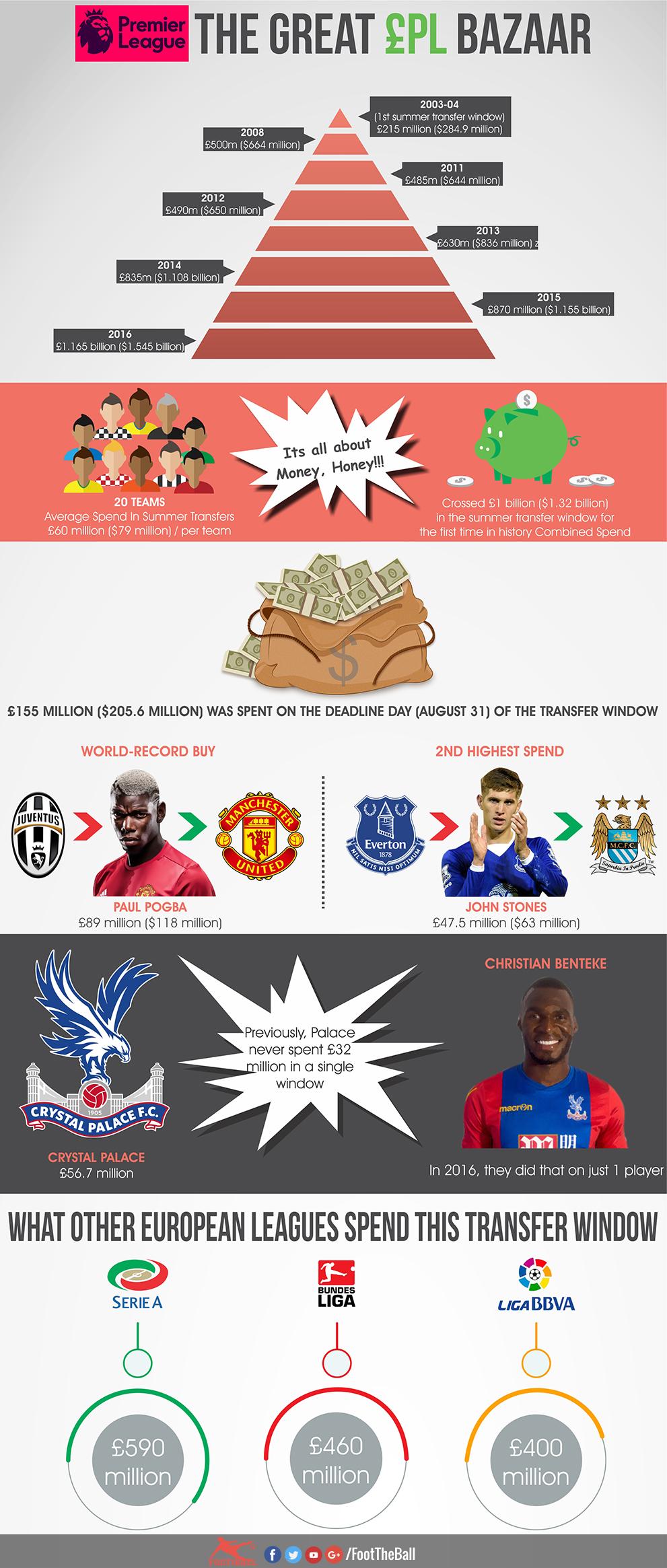English premier League EPL infographics