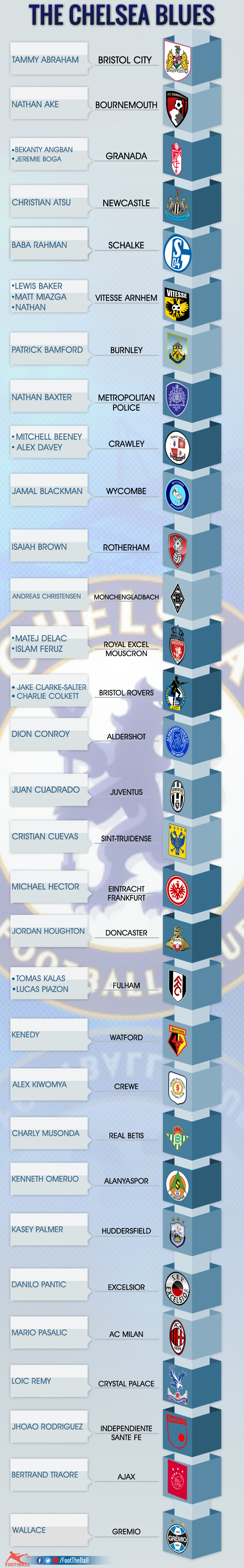 players on loan from Chelsea