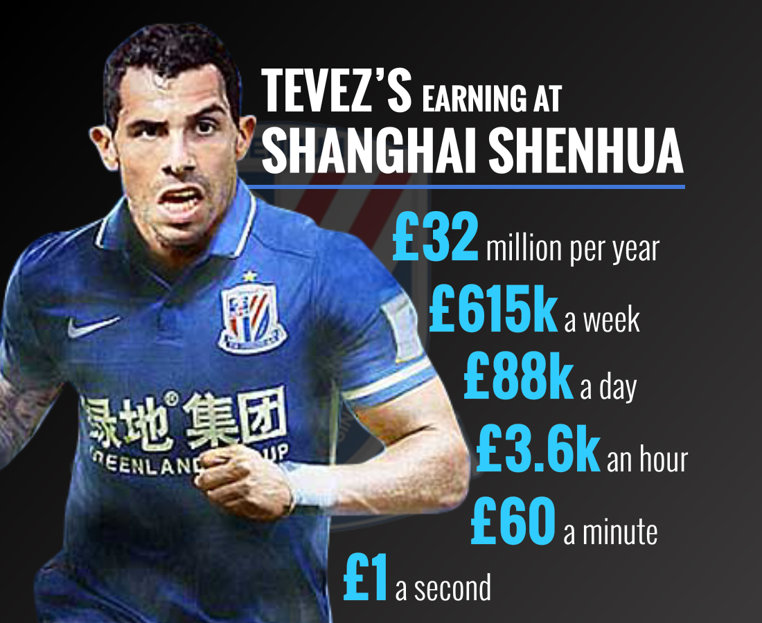 Tevez China