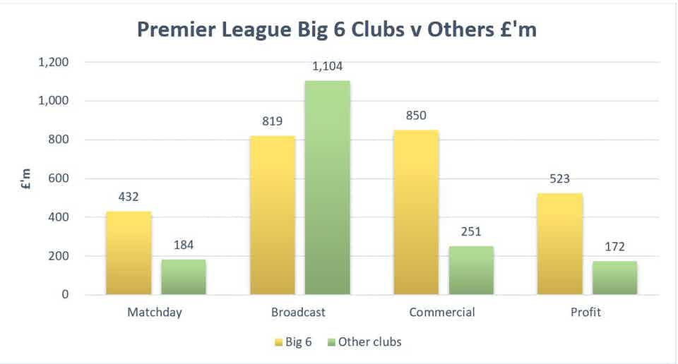 Premier League Giants Go Hunting For A Bigger Slice Of The Pie ... And It Will Harm The Game