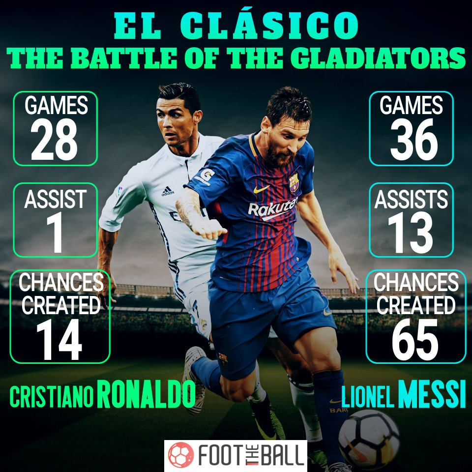 Cristiano Ronaldo I M Not Playing Just Lionel Messi: El Clasico Legends: 7 Facts You Should Know About Messi