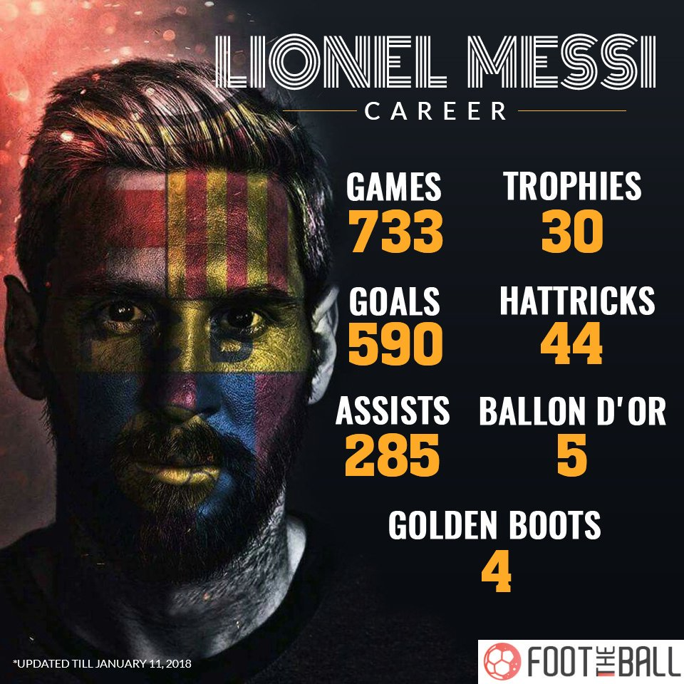 Records And Achievements   Cristiano Ronaldo Vs Lionel Messi