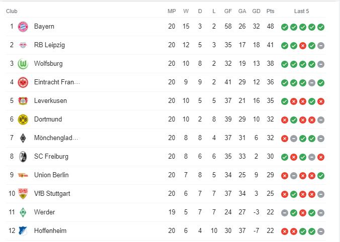 Dortmund Hoffenheim