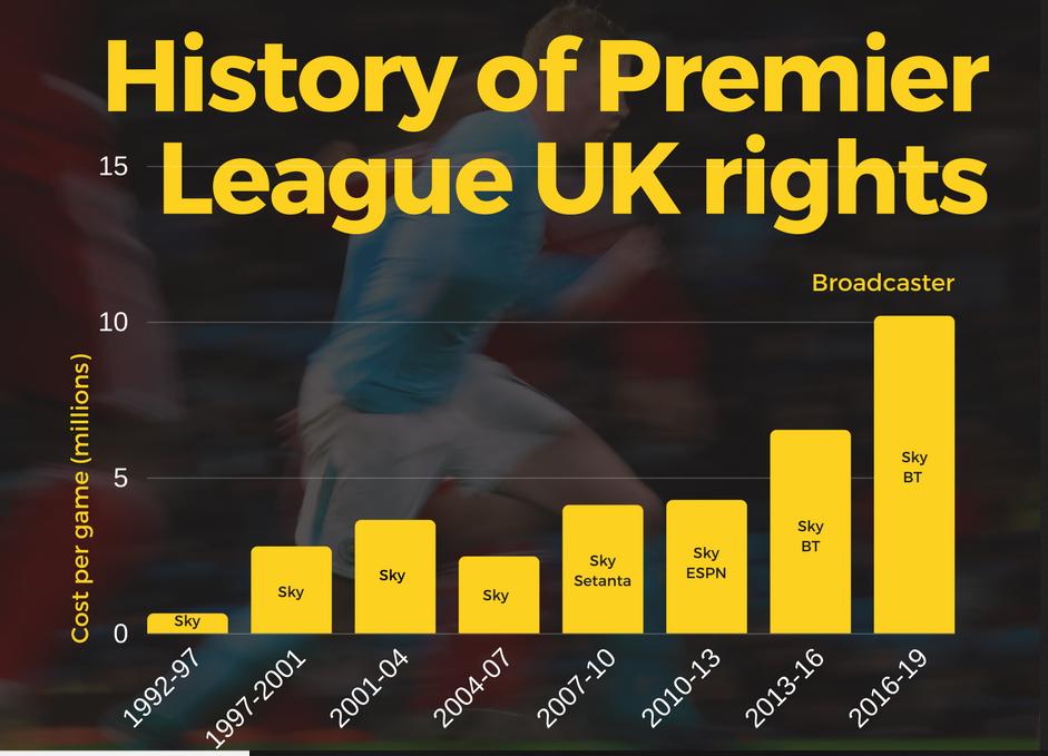 premier league dominance