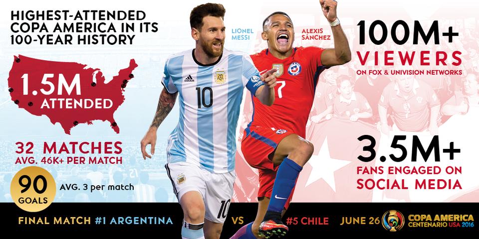 Copa America 2016 Stats