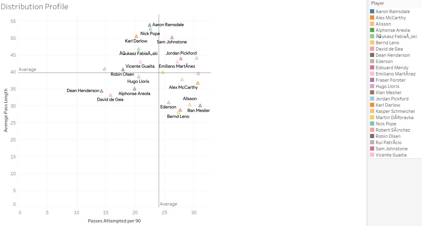 Illan Meslier Distribution Profile