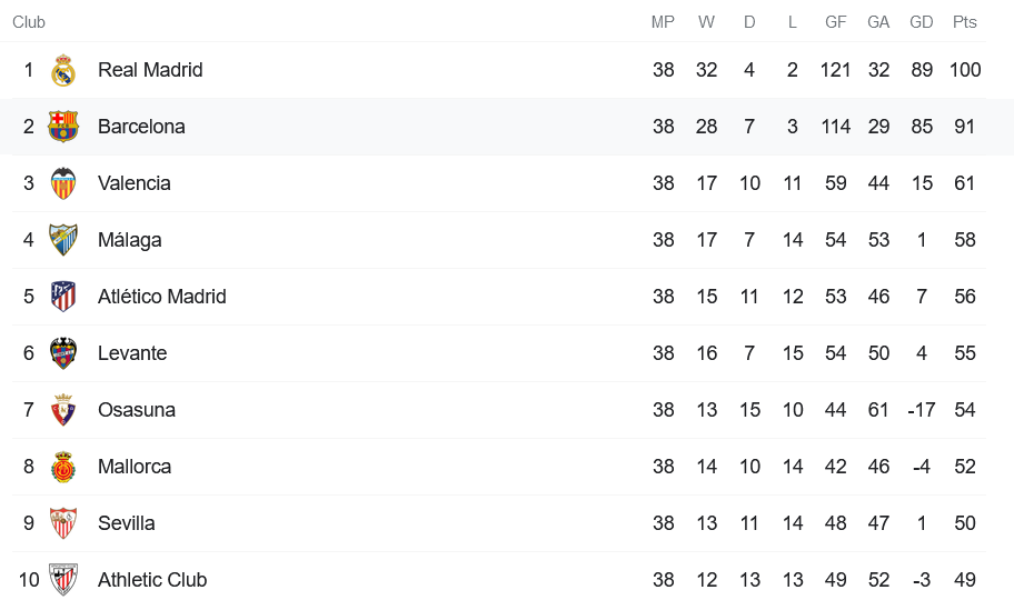 Real Madrid under Mourinho sets a record for no. of points in 2011/12