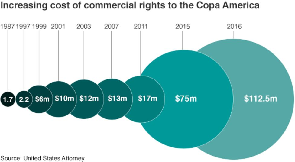 TV Rights Copa America