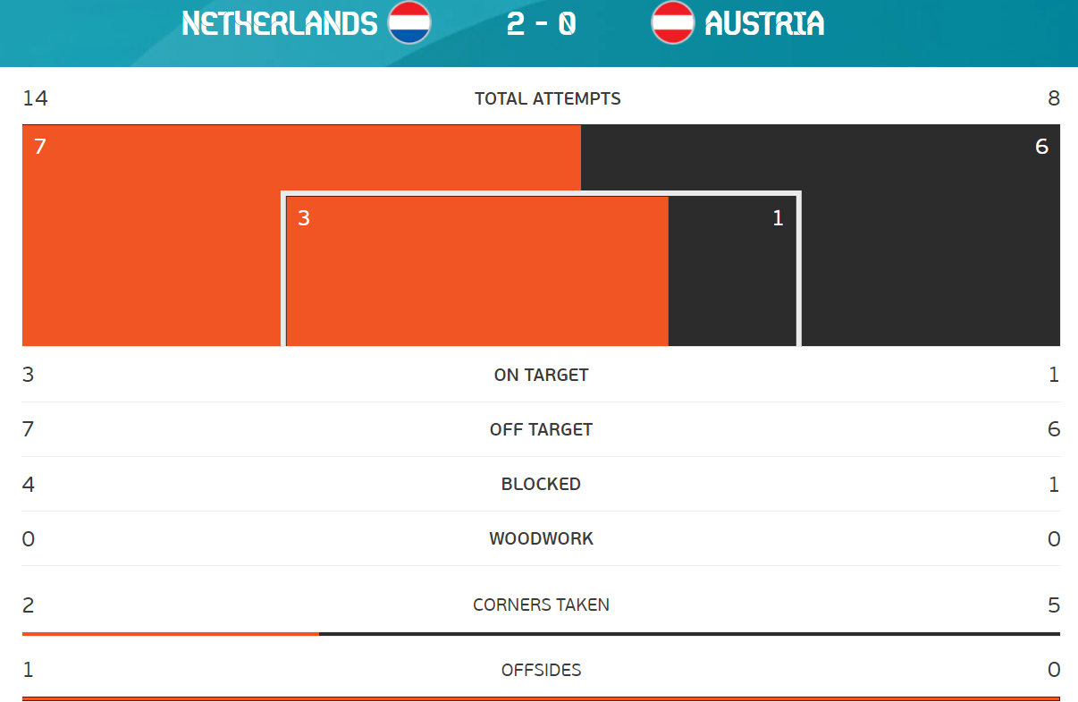 Austria vs Netherlands stats