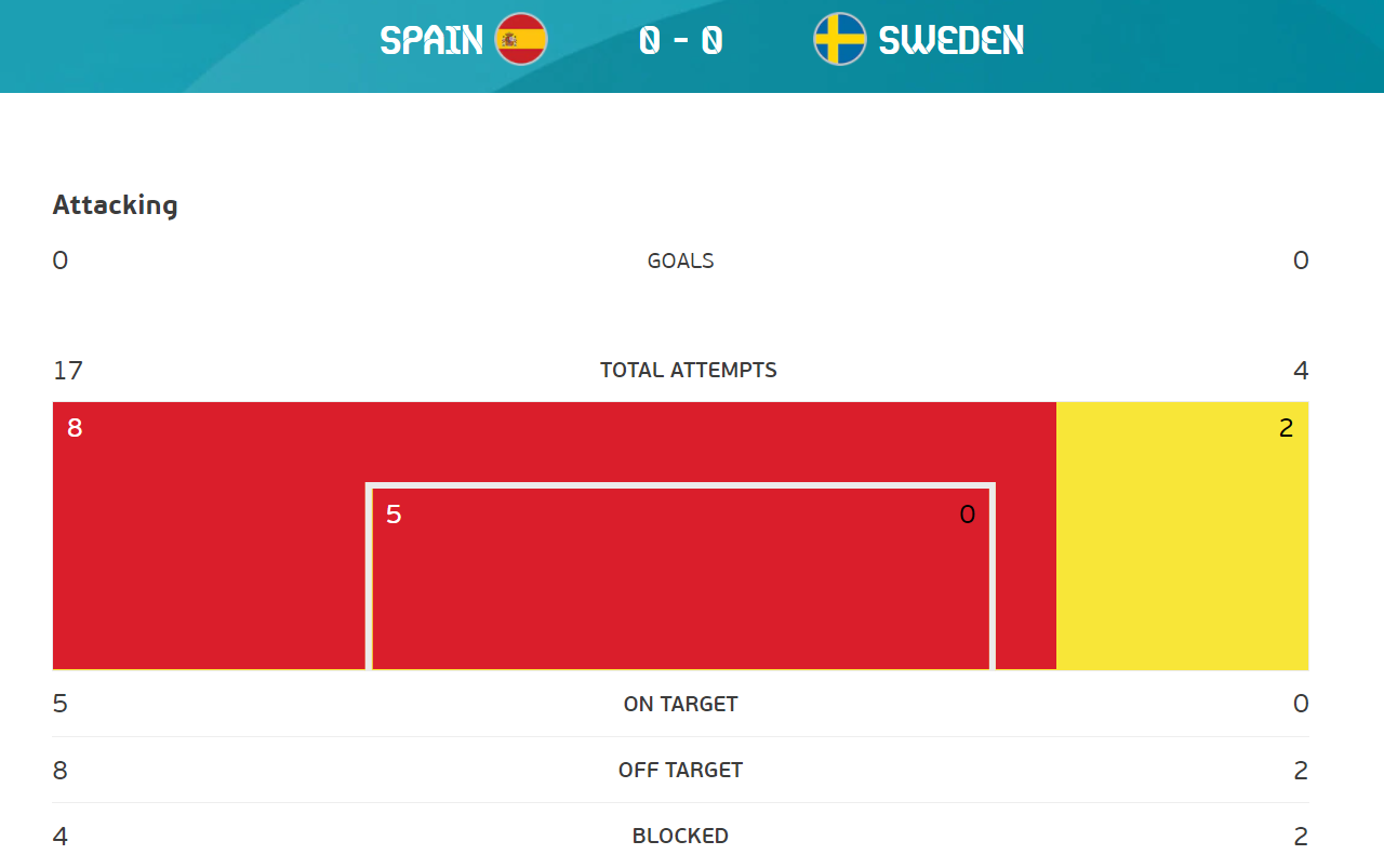Spain vs Sweden