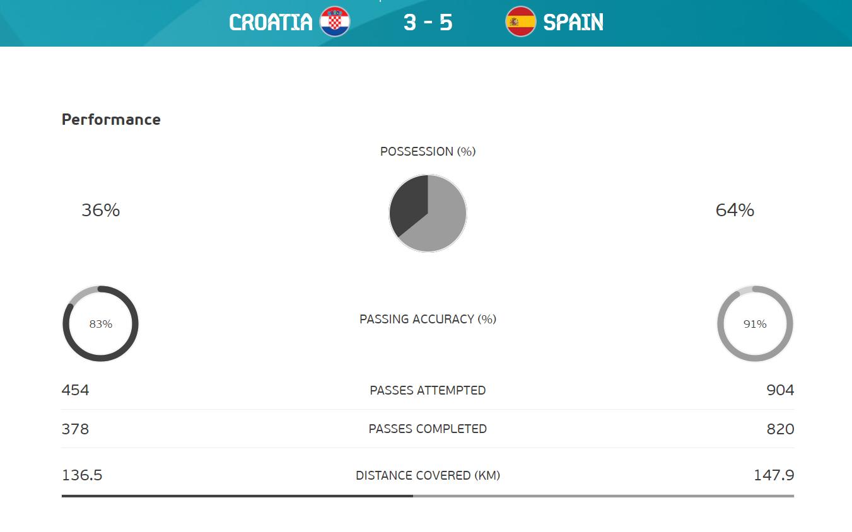 Spain vs Croatia ststs